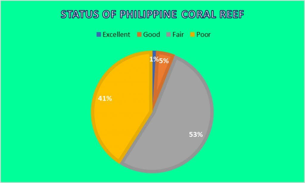 status of philippine coral